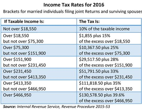 tax brackets irs 2016 irs announces 2016 tax rates exemptions boosts ltc