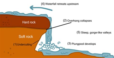 River Cross Section Definition by Rivers The Geographer