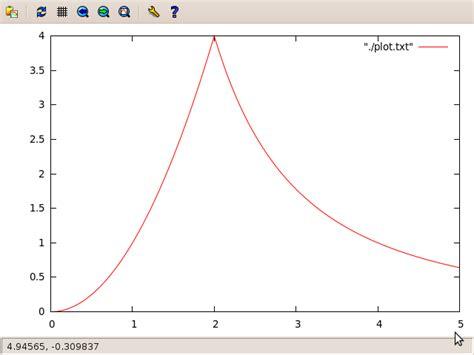 tutorial gnuplot linux rokb plotting a basic 2d graph using c gnuplot
