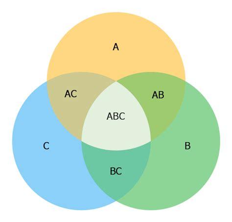 how to solve 3 set venn diagrams 3 circle venn diagram exles images
