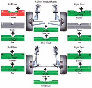Car Tire Alignment Problem Wheel Alignment Tracking