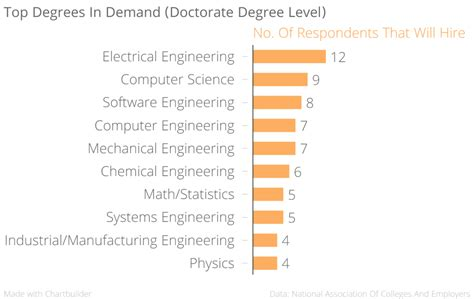 Can Accounting Majors Get Mba by Which Degree Will Get You Hired World Economic Forum