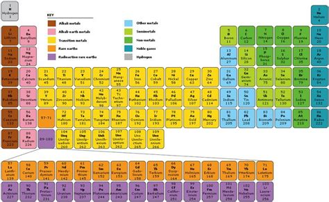 color coded periodic table color coded periodic table periodic table infoplease