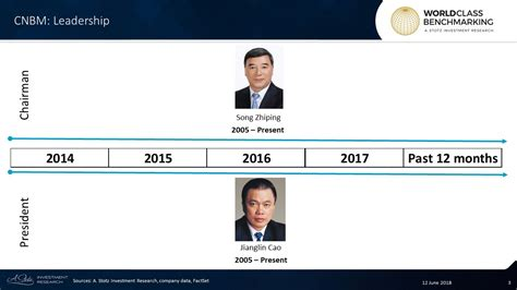 National Mba Supervisry Committee China by Poor Profitability At China National Building Material H
