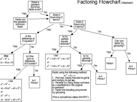flowchart for solving quadratic equation factoring flow chart factoring flowchart glhardy