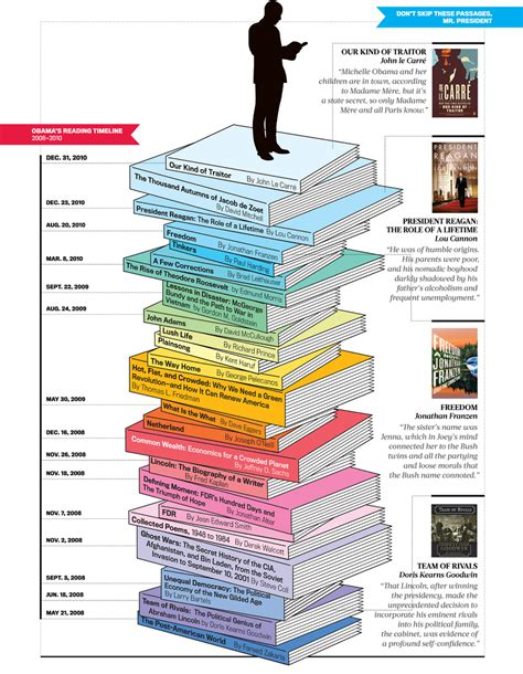 libro political ideas for a president obama readinglist infographic infographic list