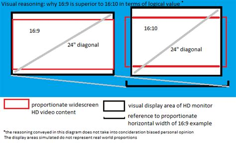 Lcd Tab 10in Imo X9 diagram explaining why 16 9 is superior to 16 10