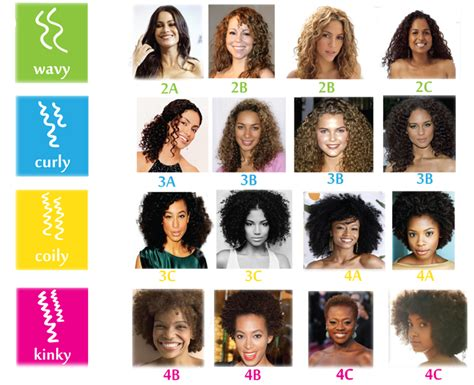 Curly Hair Types Chart by Hair Types Curls And Textures What A Curl Wants