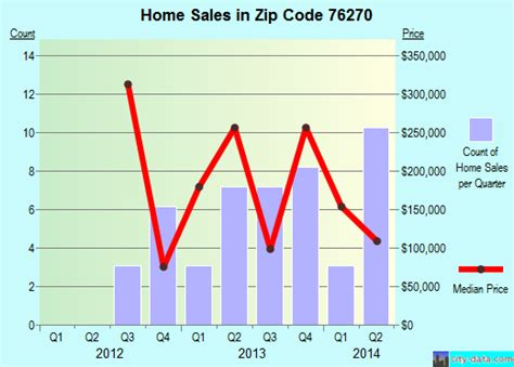 sunset tx zip code 76270 real estate home value