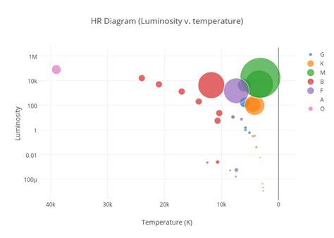 hr diagram interactive hr diagram temperature wiring diagram schemes