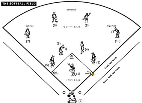 Home Plate Baseball by Softball Palke S Pe Page