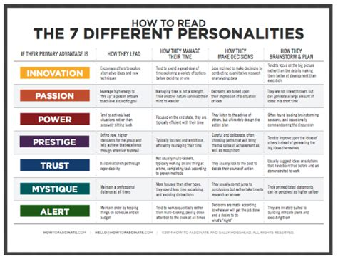 Sheets Comparison by A Guide For Reading Your Team S Personalities Talentculture