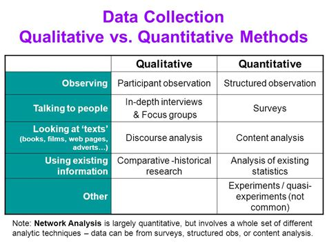 as data elements in quantitative and computational methods statistics without surveys ppt