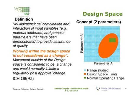 design space definition pharmaceutical qbd quick start guide