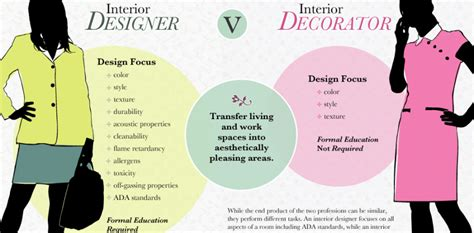 interior designer or decorator what the difference