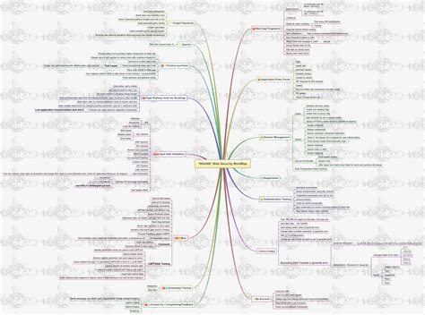 tes tools and mind maps software testing mindmaps test software testing