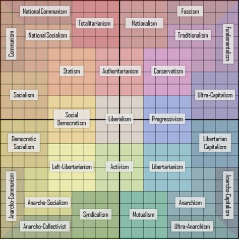 political spectrum diagram ideology how accurate is this political orientation