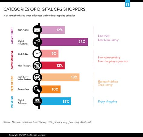 shopping digital winning diverse shoppers in a digital retail world