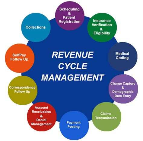 revenue cycle management in healthcare flowchart billing outsourcing handles revenue cycle