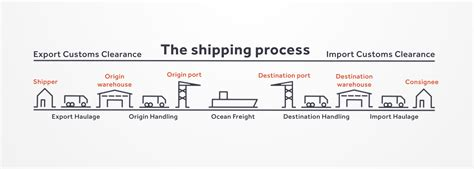 the shipping process explained how to guide transporteca