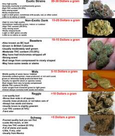 Bud Light Percentage Cheap Vs Quality Weed Page 4