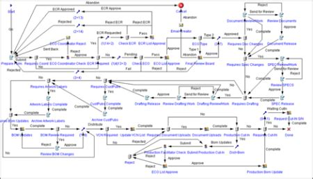 Accounting process flow chart template