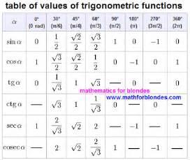 Sin Cos Tan Table Mathematics For Blondes Trigonometric Table