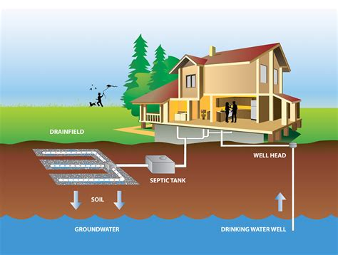 environmental health matters septic system management