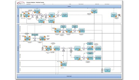 orbus templates iserver business process analysis orbus software