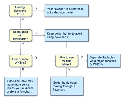 decision flowchart flowchart decision 28 images decision process flow