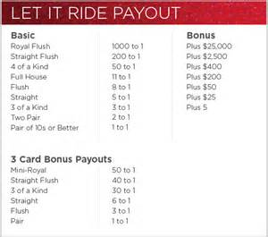 The three card bonus payout is an additional payout amount which is