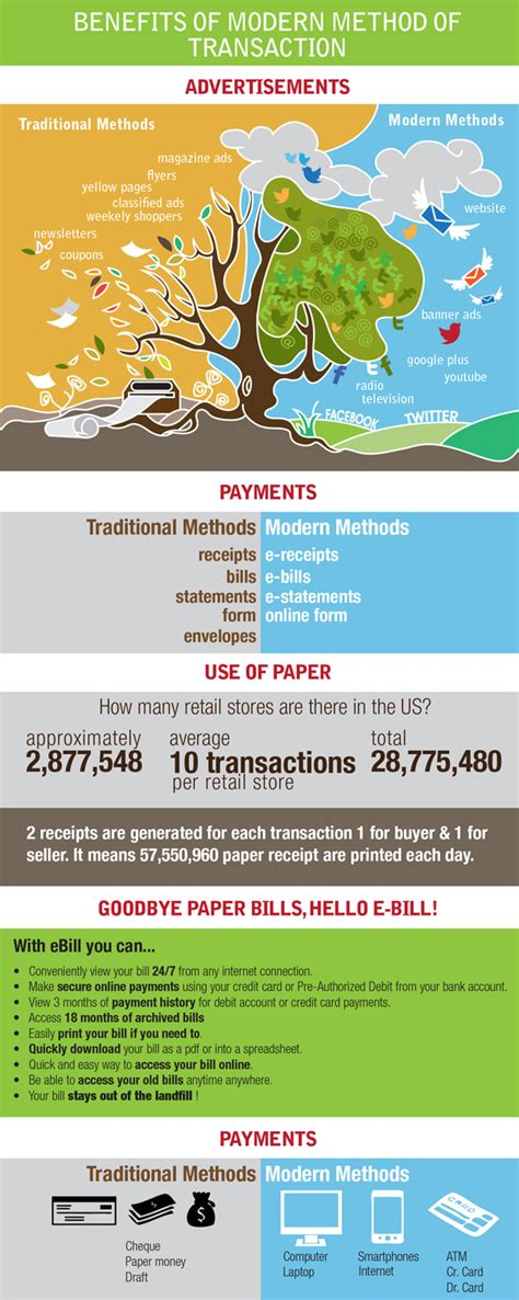 Gift Card Payment Processing - infographics archives creditcardprocessing com