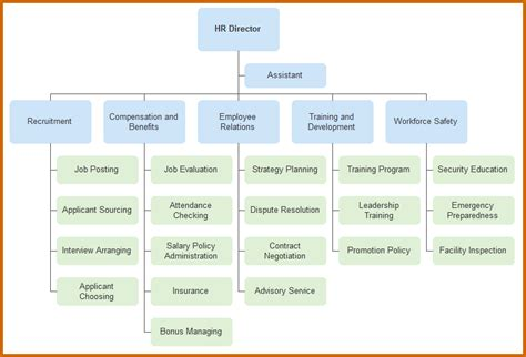 department organizational chart template 5 hr department in a company lease template