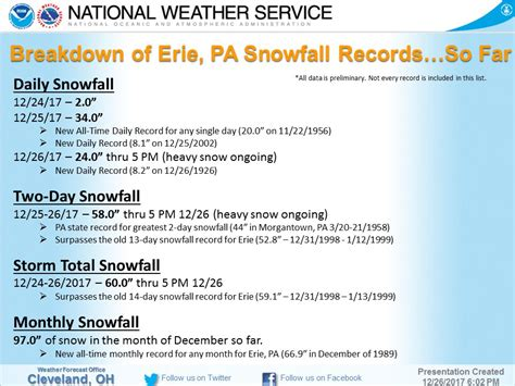 Pa Records Golden Snow Globe National Snow Contest Snowiest Us City