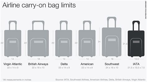 cabin baggage measurements airlines could shrink carry on bag size