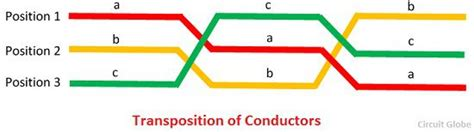 transposition of electrical conductors what is meant by transposition of conductors definition explanation circuit globe
