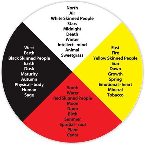 medicine wheel template what is an aboriginal medicine wheel
