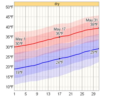 average weather in may for banff alberta canada