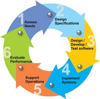 process pattern software engineering 5 steps of software engineering process rahul vyas
