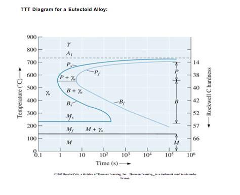 ttt diagram use the ttt diagram to estimate the lowest constant