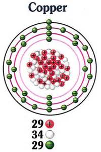 Copper Protons What Is The Nucleus Of An Atom Questions And Answers