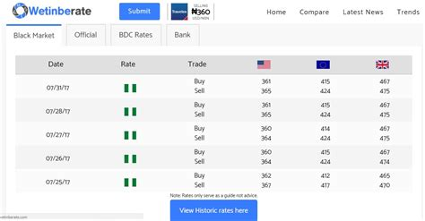 currency converter july 2017 dollar to naira black market rate today monday 31st july