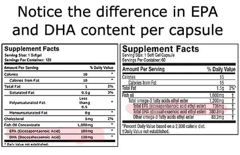 Difference Between Mba And Mha by In Depth Omega 3 Supplements Guide To Fish