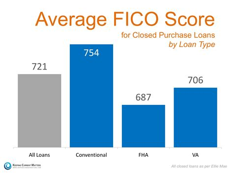 minimum credit score needed to buy a house what you need to get a mortgage active adults delaware blog