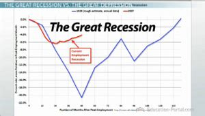 receding definition recession vs depression definitions and differentiation