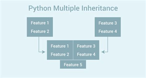 python multiple inheritance what is it and how to use it