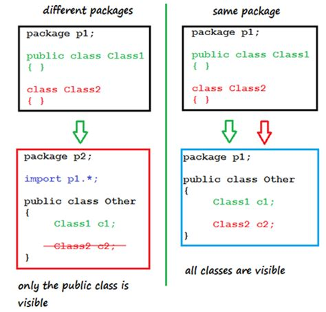 pattern java package tutorial java scjp 13 packages and class access