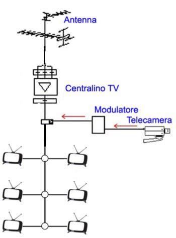 sky multivision diverse modulatore tv per vedere le telecamere nel televisore di casa
