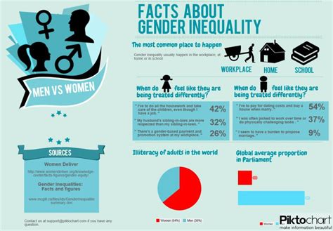 does gender inequality reduce gender inequality in successful international women s day where is the gender equality