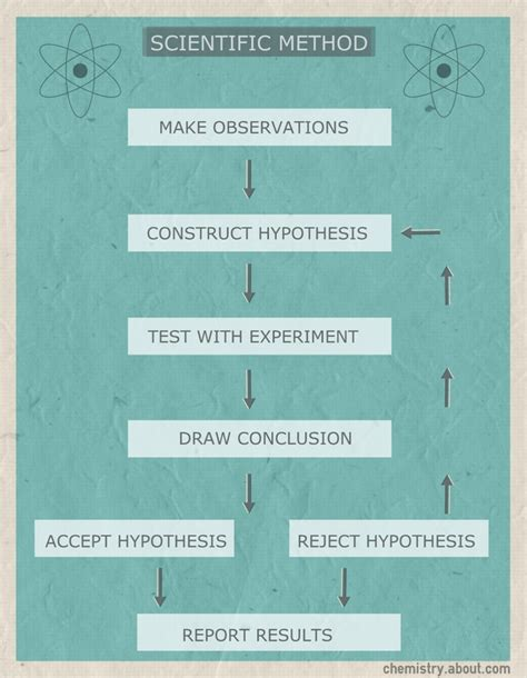 scientific flow chart scientific method flow chart science notes and projects
